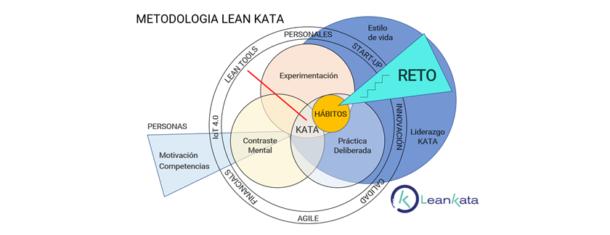 Metodologia LEAN KATA2 Blog