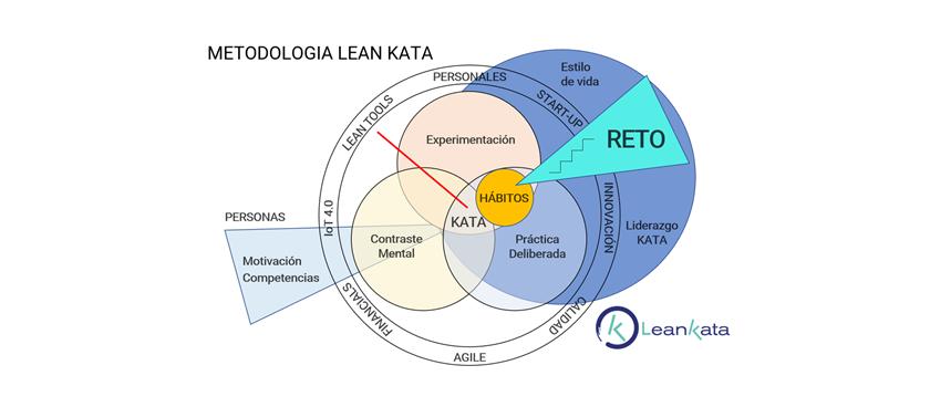La Metodología LEAN KATA